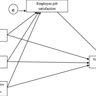 Congruence model for organizational analysis. Nadler