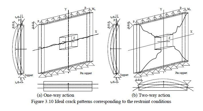 How can I define displacement boundary condition of one