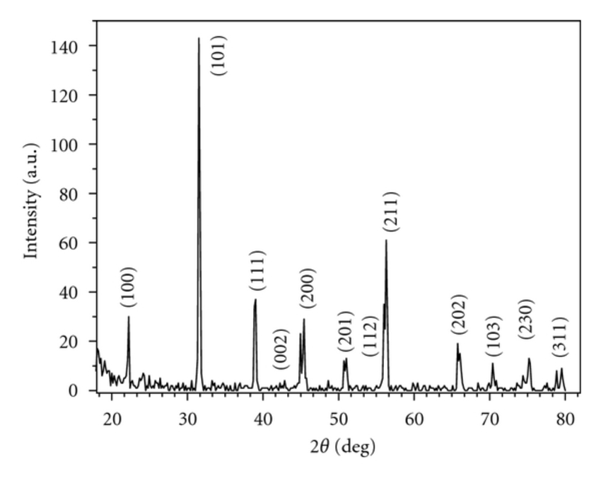 X-ray diffraction pattern of the prepared BaTiO3