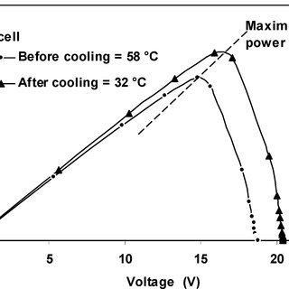 Effect of using different sources of cooling water on the