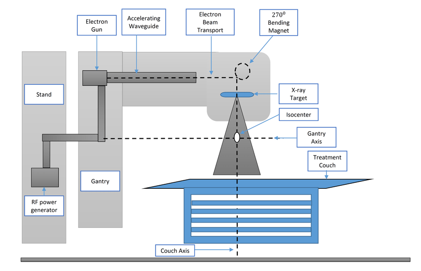 1 The schematic diagram of a linear accelerator