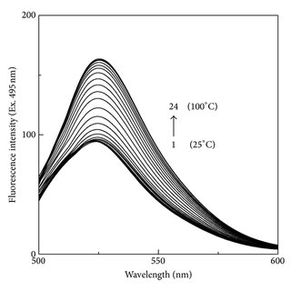 Fluorescence spectra of 0.50 μM FITC-BSA both in the