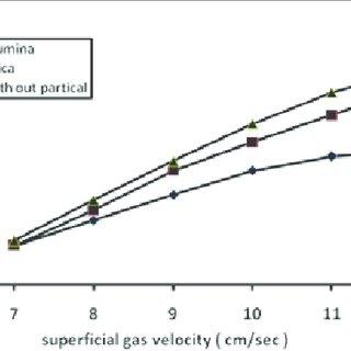 (PDF) Experimental Study of Volumetric Mass Transfer