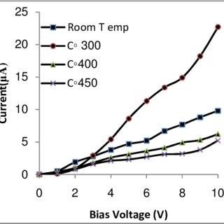 Gas sensing mechanism of SnO2 film sensor. (Model of inter