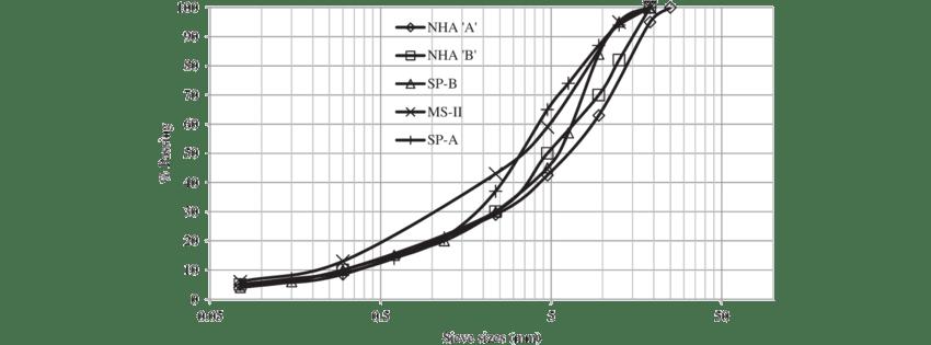 Centreline gradations curves for asphalt Wearing Course