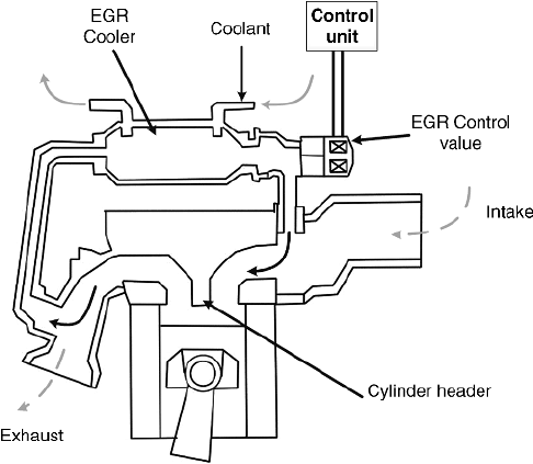 10 Schematic of the EGR loop for a gasoline engine