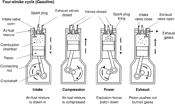 4 stroke cycle engine operation diagram