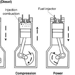 4 Stroke Petrol Engine Diagram 2001 Toyota Tacoma Cycle Uwy Vipie De The Diesel Download Scientific Rh Researchgate Net Gas