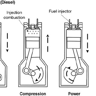 How Internal Combustion Engines Work How An Engine Works