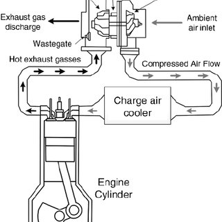 Gasoline Engine Diagram