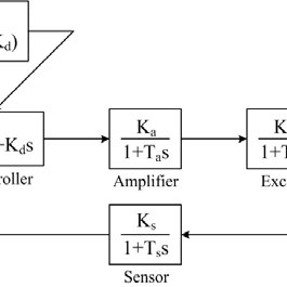 Block diagram of the AVR system along with PID controller