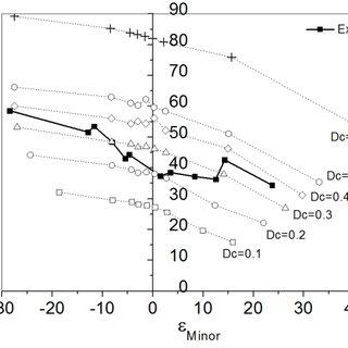 (PDF) Sheet metal forming for AA1050-O : Experimental