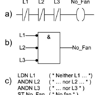 Examples of a) Ladder Diagram (LD), b) Function Block