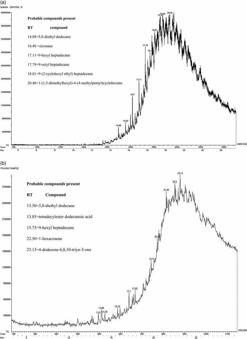 (a) GC-MS chromatogram of untreated waste engine oil. (b