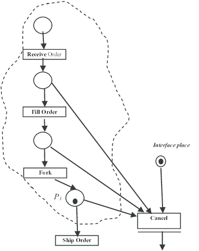 Intuitive mapping of the Interruptible Activity Region of
