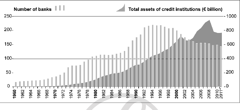 Number of banks and their balance sheets in Luxembourg
