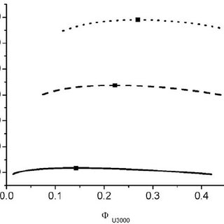 Phase behaviour of Boltorn H20 in different solvents