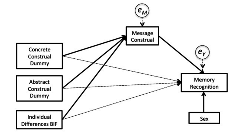 Statistical diagram for the hypothesis test of H4, e M