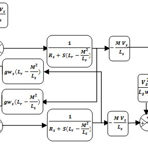 Basic structure of Fuzzy Logic controller. A Fuzzification