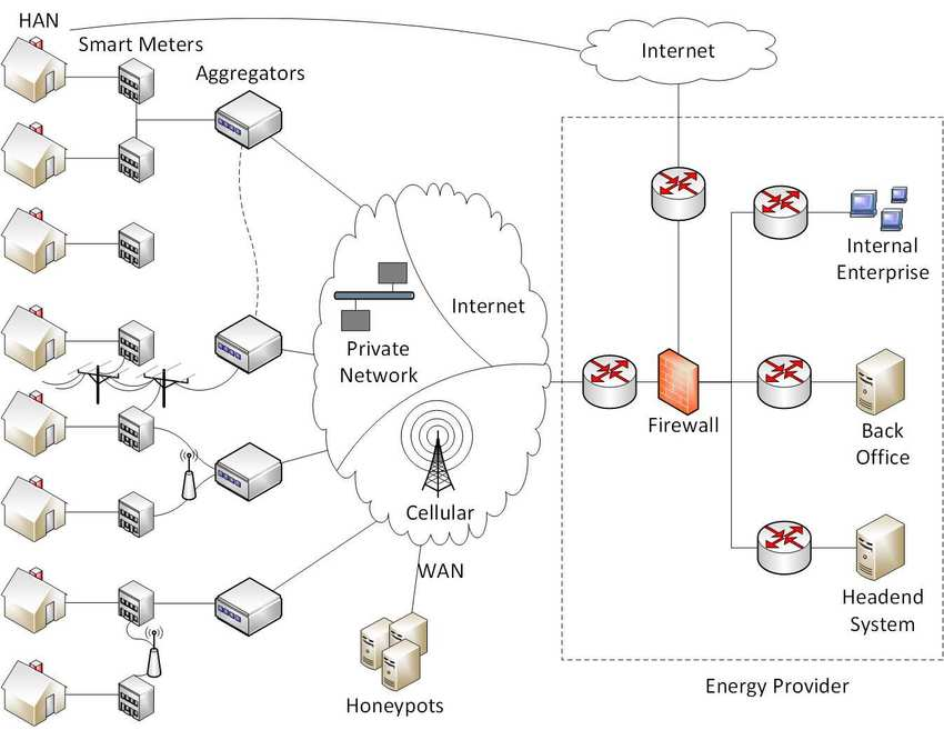 AMI network infrastructure with honeypot deployment
