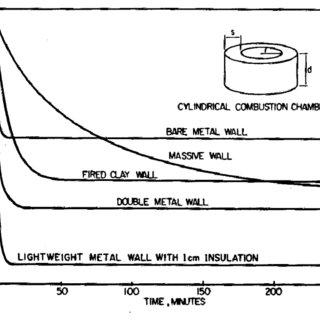 (PDF) Development of Portable Rocket Stove and Performance