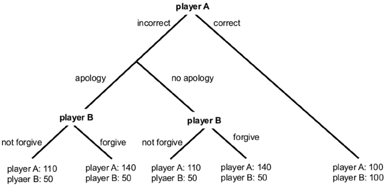 Structure of the game. Player A receives a multiple choice