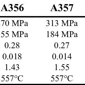 (PDF) Determination of Johnson–Cook Parameters for Cast