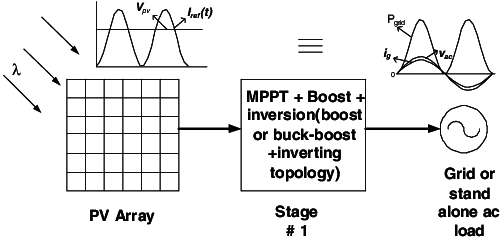 Single stage topology of PV system feeding the power grid