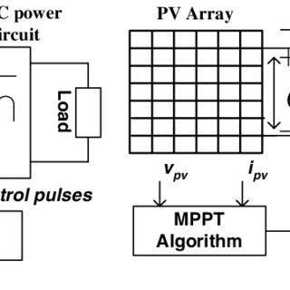 (PDF) Agarwal, V.: New current control based MPPT