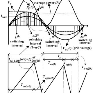 (PDF) A Single-Stage Grid Connected Inverter Topology for