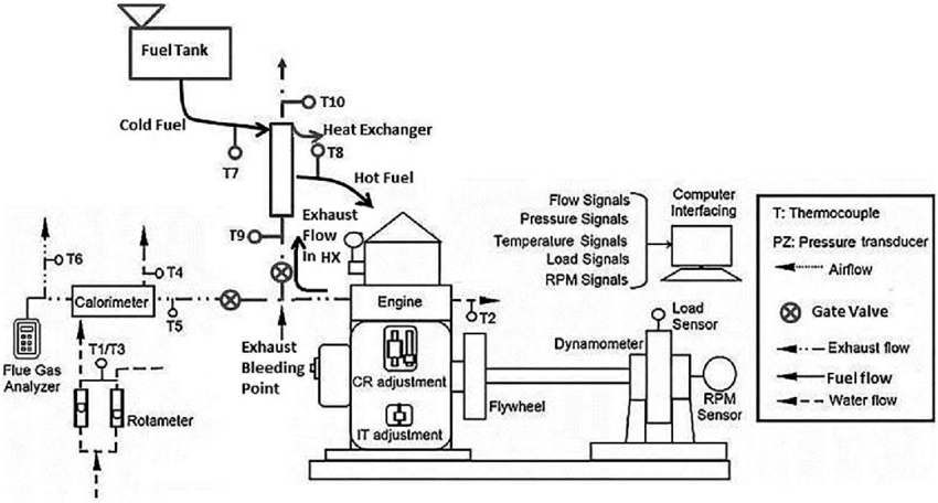 Schematic diagram of modified set-up with pre-heating unit