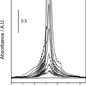 (a): Volumetric N 2 adsorption isotherms acquired at 77 K