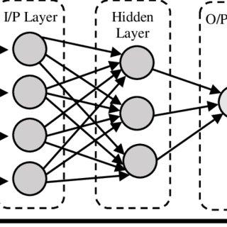 SVR-CGA model result with eRBF kernel function Figure 4
