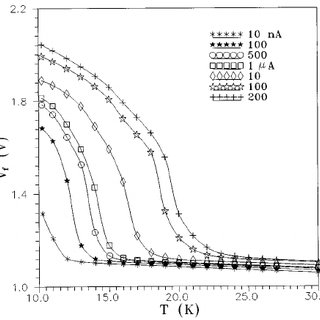(PDF) Electrical properties of 1N4007 silicon diode