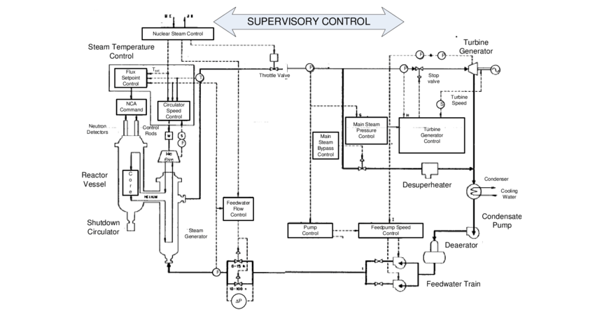 Typical control system layout for an HTGR steam-electric
