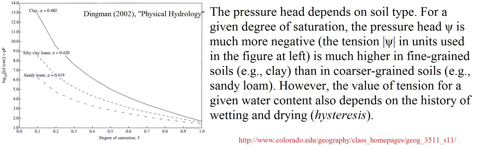 Could anyone advise the range of pore-air pressure and pore-water pressure in various soils?
