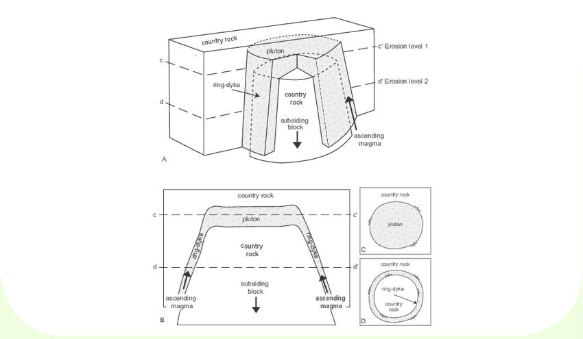 Schematic cross-section through upper crust illustrating