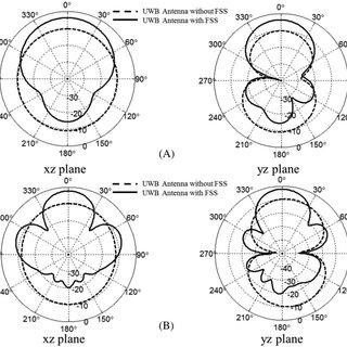 (PDF) A novel FSS for gain enhancement of printed antennas