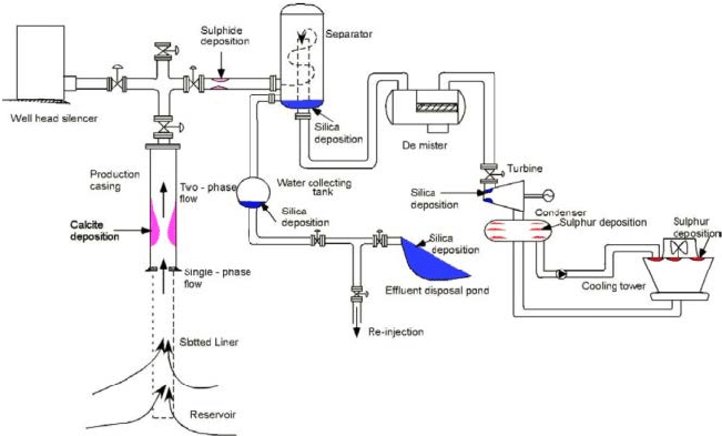 Flow diagram of a geothermal system with common locations