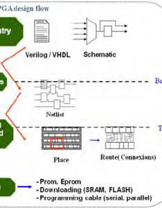 Fpga design flow overview also download scientific diagram rh researchgate