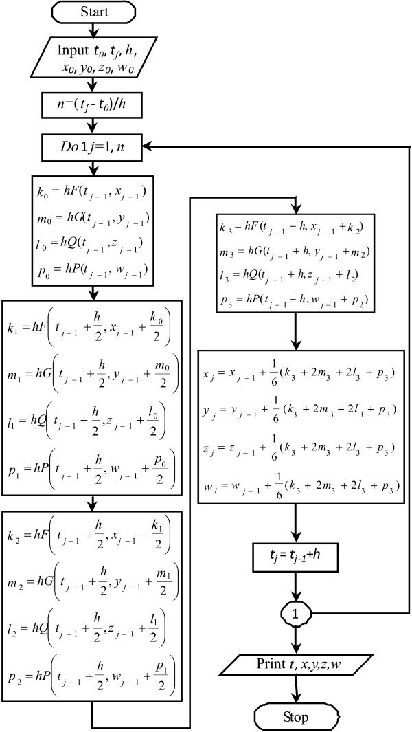 Flowchart of the RK-4 method for resolving continuous