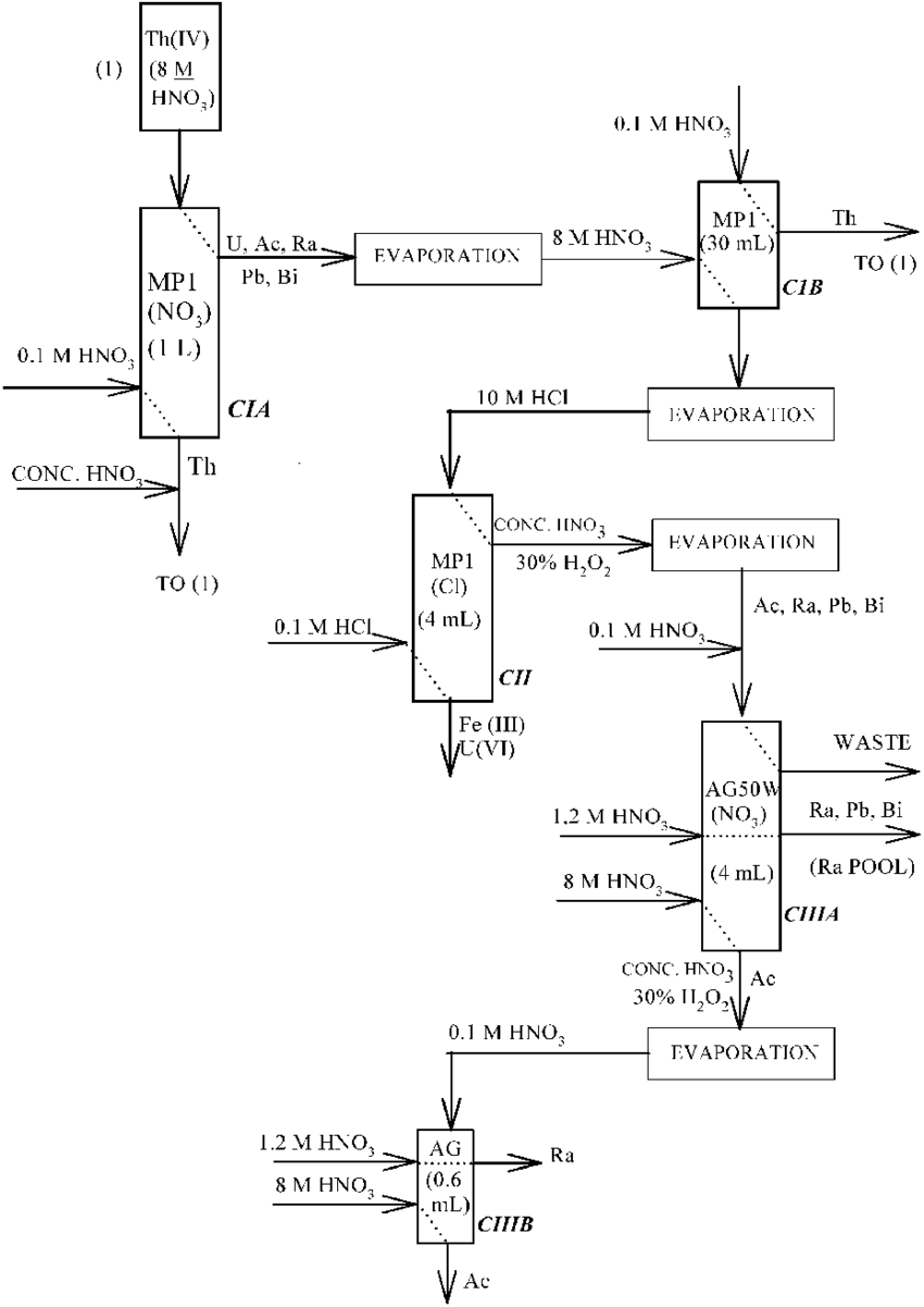 hight resolution of process flow chart for separation of carrier free 225 ac from ra and th