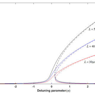 First- and third-order polynomial approximations for the