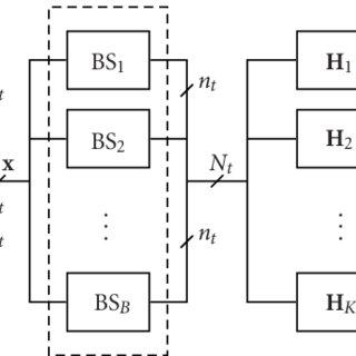 (PDF) Optimal Multiuser Zero-Forcing with Per-Antenna