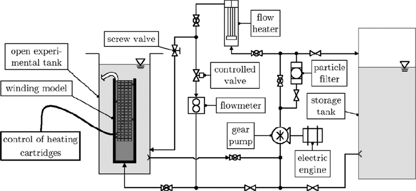 Piping and instrumentation diagram of the laboratory setup