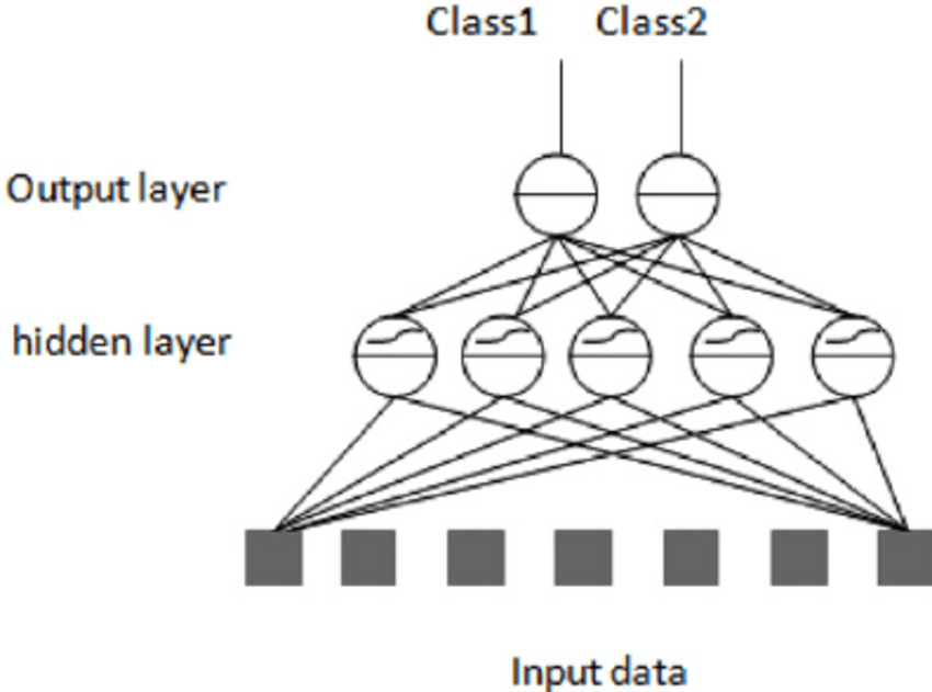 Block diagram of a multiple neural networks system based