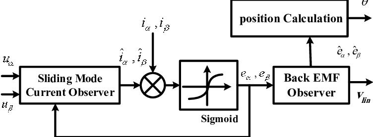 Block diagram of the purposed sliding mode observer (PSMO