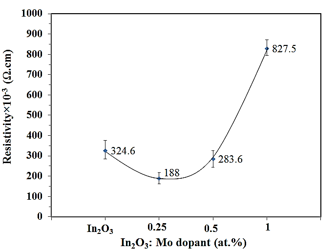 Resistivity of IMO films as a function of Mo doping