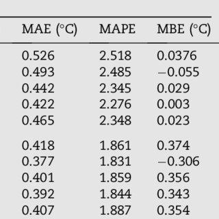 (PDF) Forecasting soil temperature at multiple-depth with