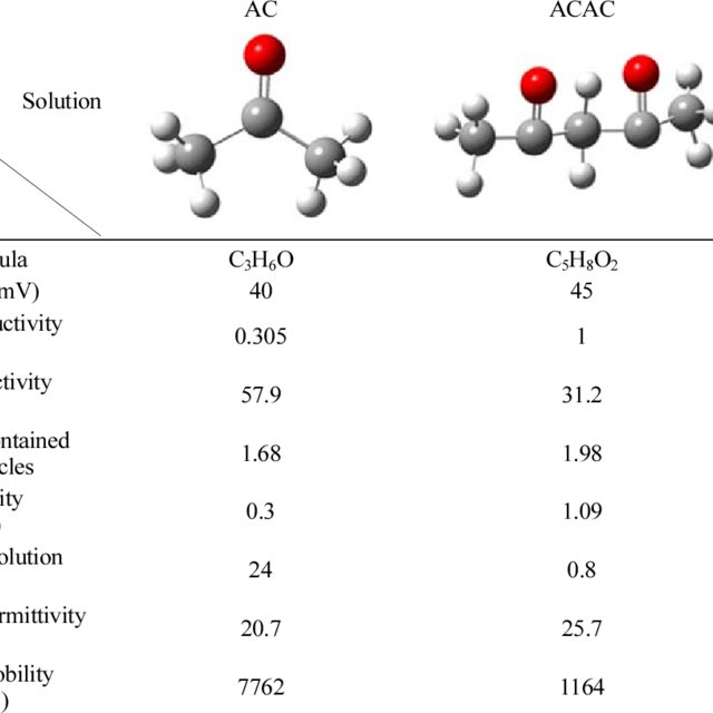 (PDF) Effect of non-aqueous solvents on deposition